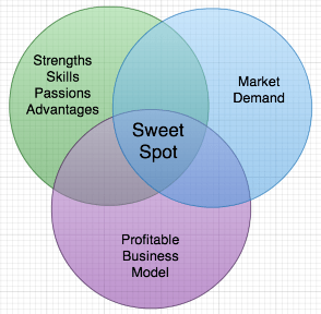 Venn Diagram Of Perfect Business Sweet Spot