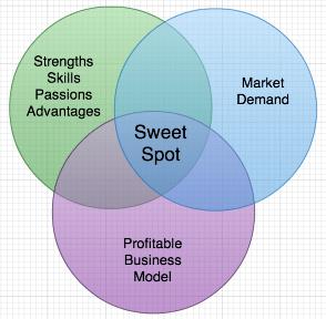Venn Diagram Of Perfect Business Sweet Spot