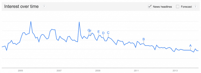 Blogging Trend Over Time