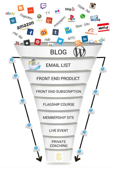 Basic Blog Sales Funnel