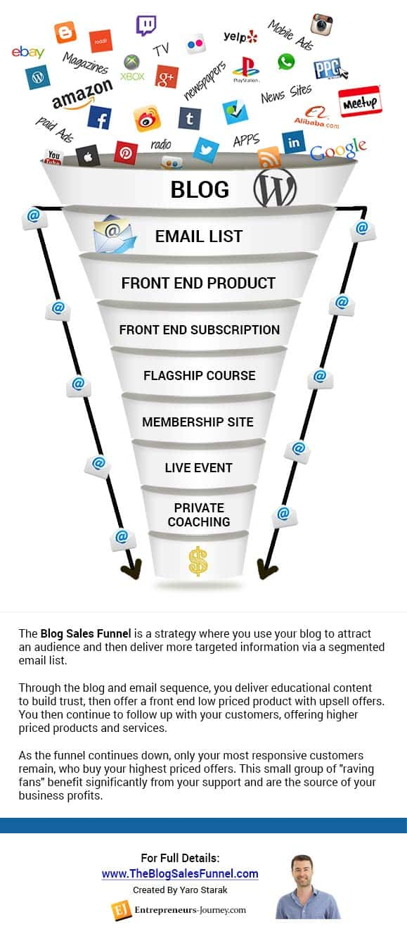 The blog with sales funnel