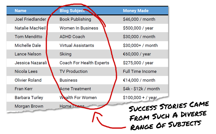 Diverse Subjects for making money blogging