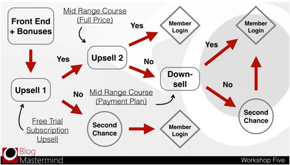 In phase 2 you use more advanced automated marketing process like this front end product offer sequence I teach in Blog Mastermind 2.0.