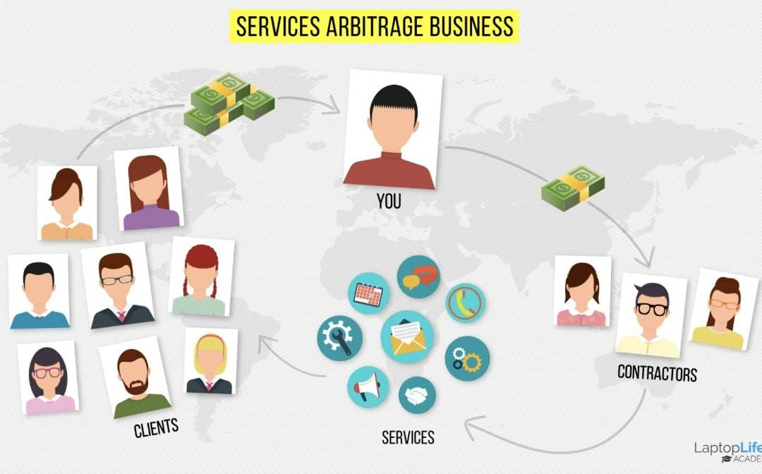 Introducing Services Arbitrage: The Perfect New Business For Non-Experts Looking For A Laptop Lifestyle Income Stream