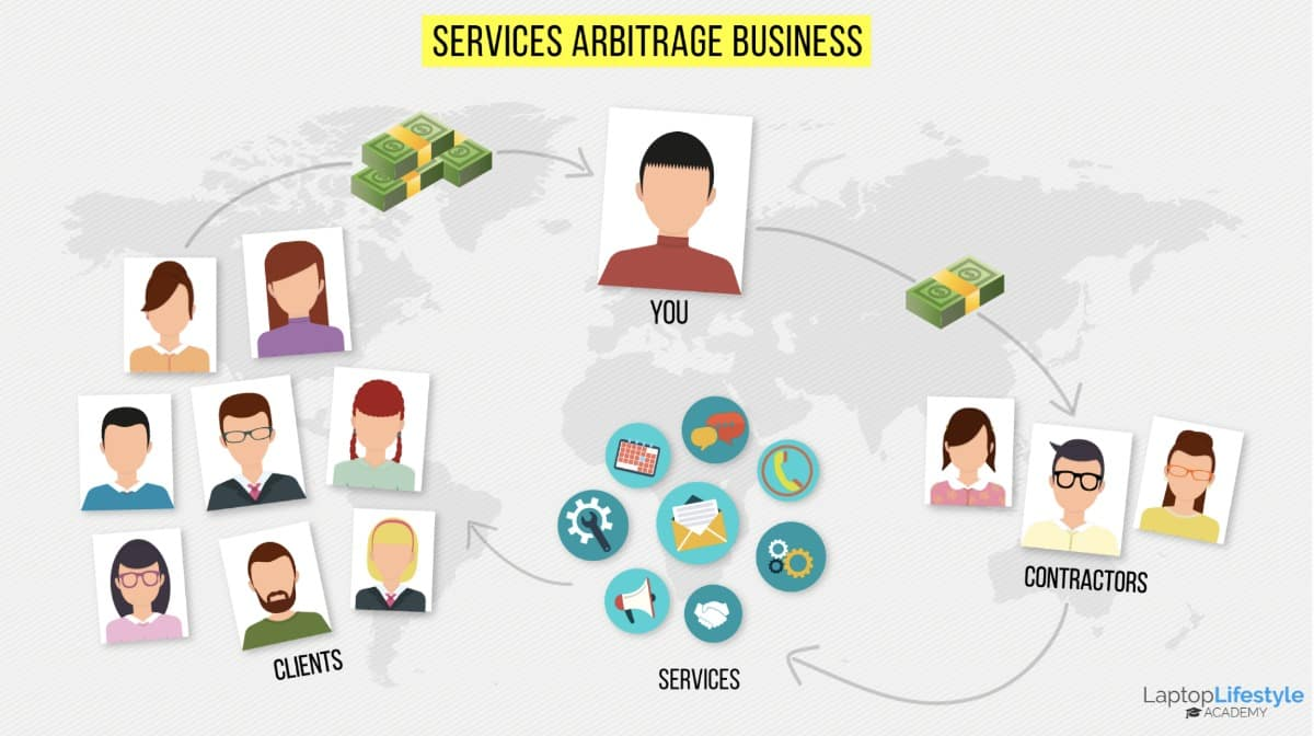 How The Services Arbitrage Business Model Works